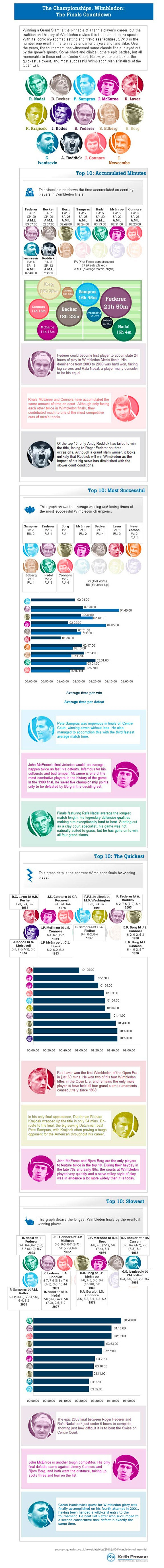 Fresh on IGM > The Wimbledon Champions History - http://infographicsmania.com/the-wimbledon-champions-history/