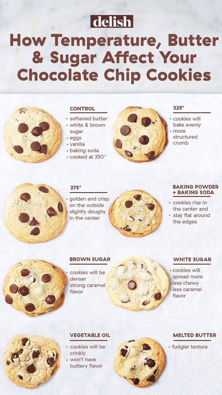 This Is How Temperature Butter And Sugar Affect Your Chocolate Chip Cookies Cheat Sheets