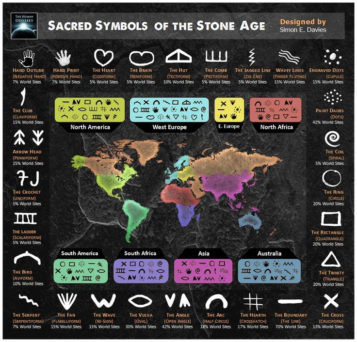 Sacred Symbols of the Stone Age Throughout the Palaeolithic era (50,000 BCE – 10,000 BCE), our distant ancestors often used cave walls and rock faces...