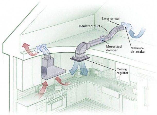 Kitchen Hood Exhaust Vent Di 2020 Desain Rumah Dapur