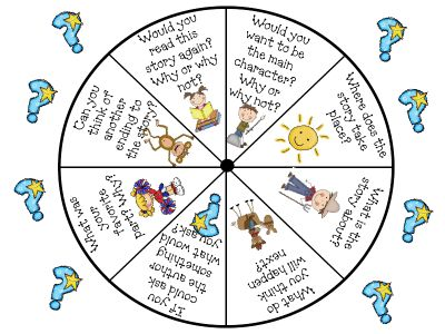 Reading Comprehension Spinner - a quick, fun way to check comprehension after reading. Instant mini lesson too.
