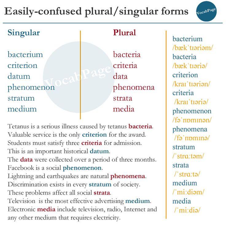 145 best VocabularyPage images on Pinterest | English language ...