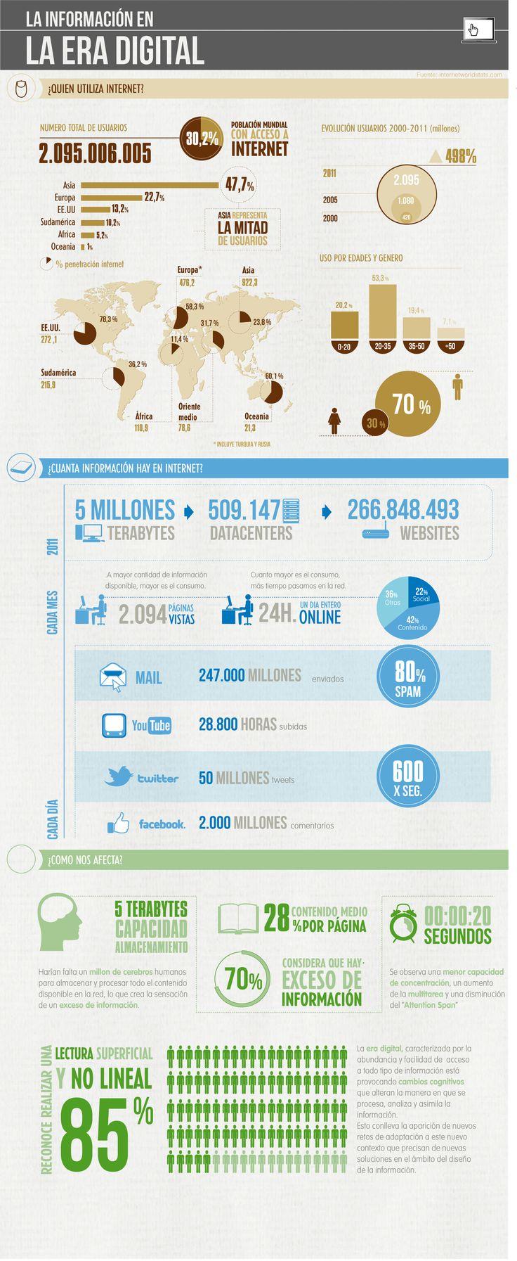 #INFOGRAFIA: Muy interesante sobre, La información en la era digital.