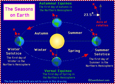 4 seasons science projects earth seasons science classroom seasons diagram. Black Bedroom Furniture Sets. Home Design Ideas