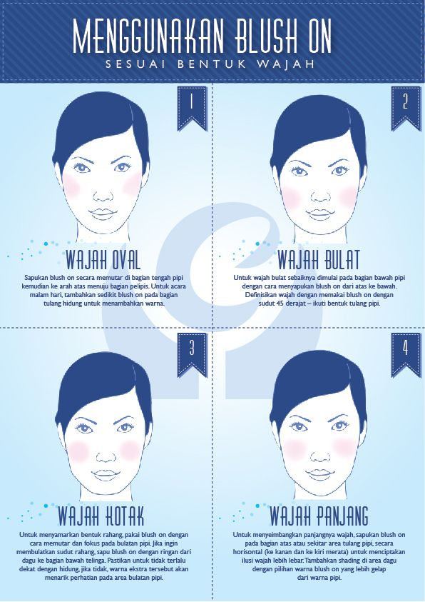 Cara Menggunakan Blush On Sesuai Bentuk Wajah | Beauty Infographic