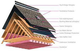 19 Best Attic Ventilation Images On Pinterest Attic