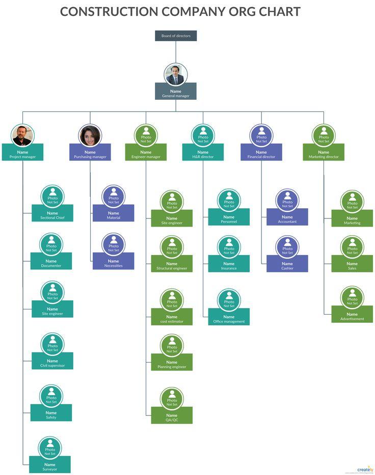 Construction Company Org Chart The construction company