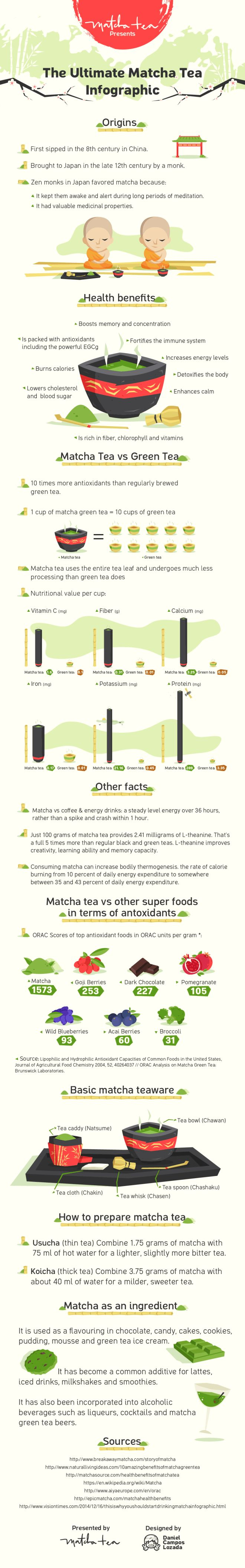 Matcha Tea Infographic (with origins, health benefits, green tea vs, matcha tea, matcha tea vs. other anti-oxidant super foods, and even how to prepare it)!