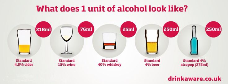 Helpful info for those wanting to know what a unit of alcohol is.