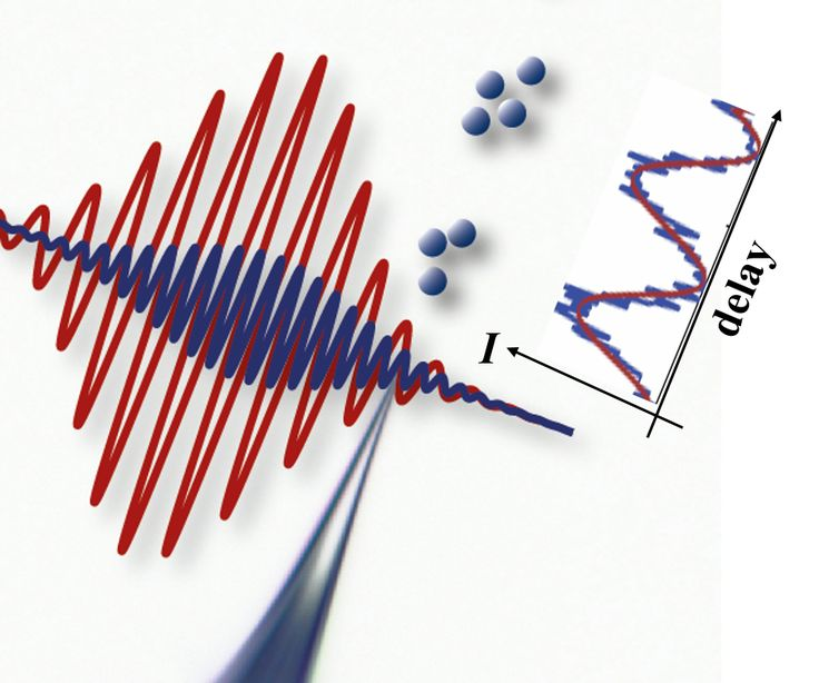 Controlling electrons in time and space