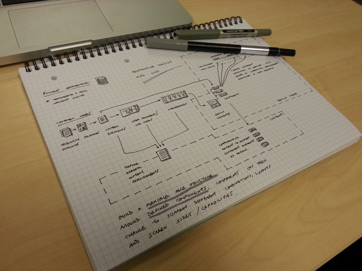 Mapping out how responsive design works within the framework of user-centred design