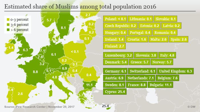 PEW: Muslim population to double in Europe; COGwriter: Islam will be eliminated from Europe