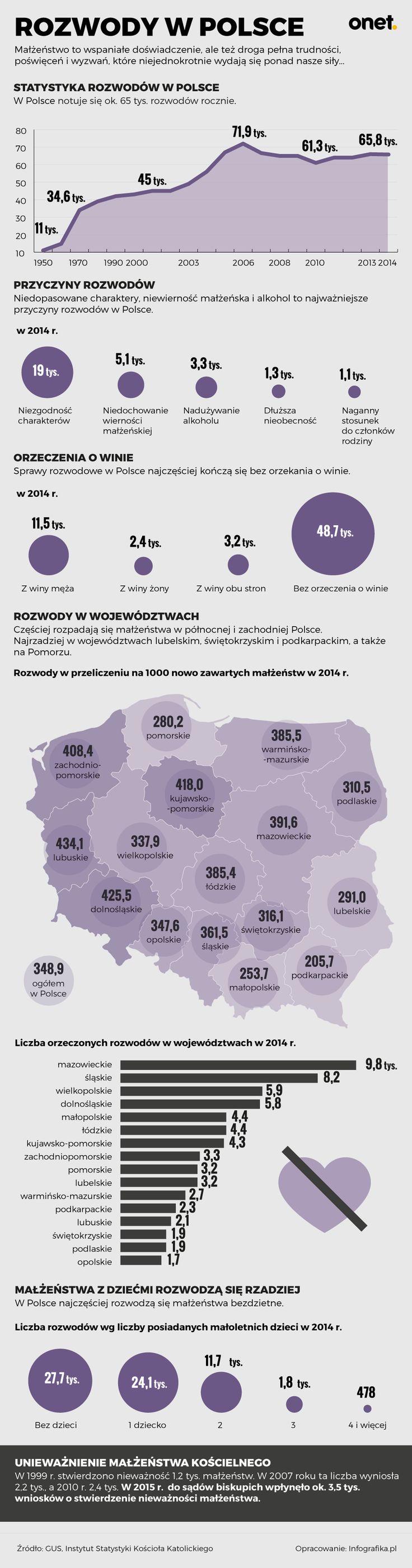 W Polsce rozpada się już co trzecie małżeństwo. Jakie są przyczyny, gdzie jest najgorzej - najważniejsze fakty - Kobieta