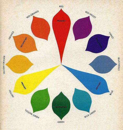 color wheel simple primary and secondary colors