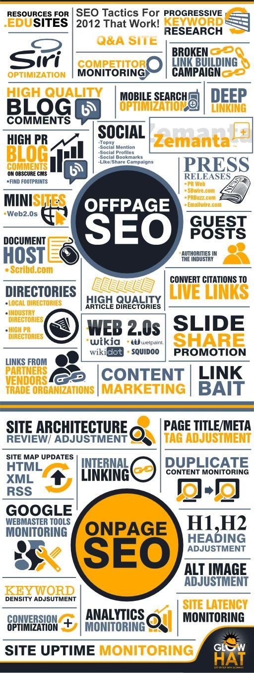 SEO 2012 - Infographic