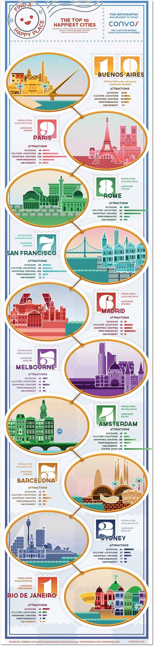 The 10 happiest cities in the world