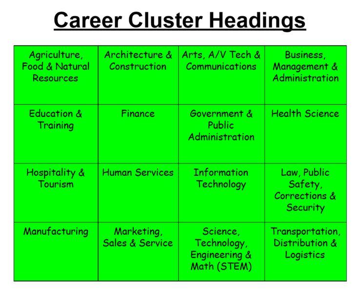 Career cluster sorting activity in 2020 career clusters