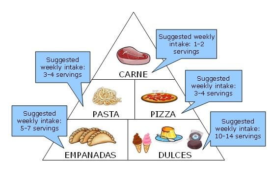 Argentine food pyramid. But honestly if you add wine this is 100% accurate.