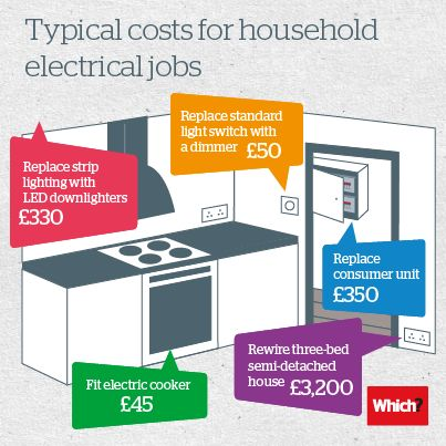 typical costs for household electrical jobs. plan an effective, wiring diagram