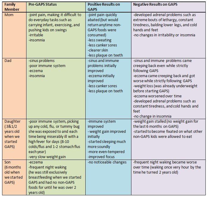 Gaps Intro Diet Food List Pdf