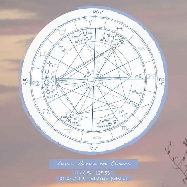 Luna Nueva en Cáncer ☉ ☌ ☾ ♋   12° 53´ 04. 07 . 2016     6:02 a.m. (GMT-5)