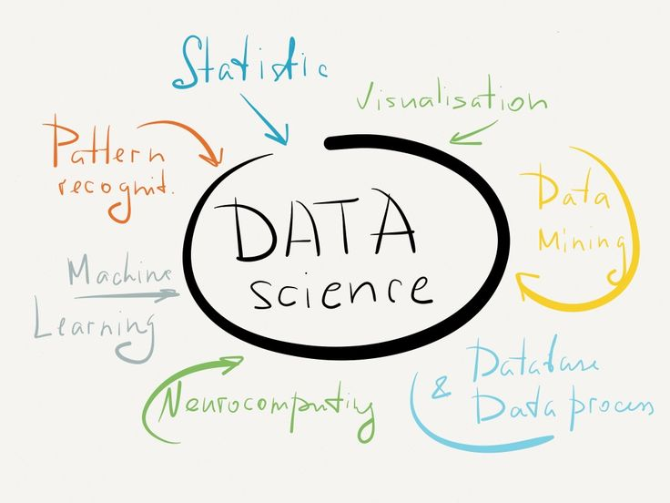 Image result for machine learning and big data eats the software