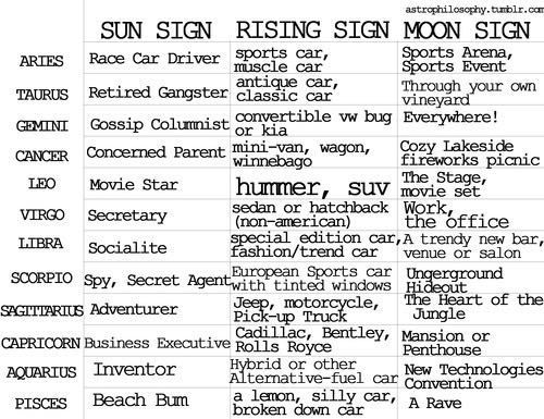 Sun Sign And Moon Sign Combination