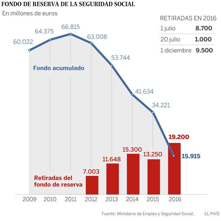 HUCHA DE LAS PENSIONES    La Seguridad Social saca 9.500 millones de la hucha de las pensiones    En un año se han consumido 19.200 millon...