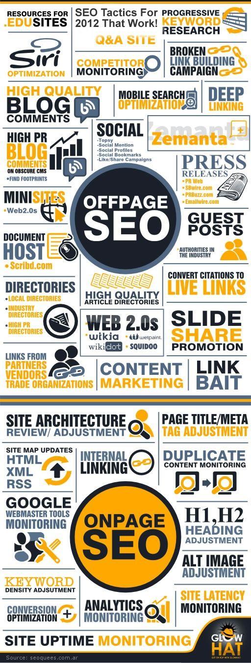 Infografia SEO Onpage y Offpage. 01/04/2013 #seo #onpage #offpage #optimization