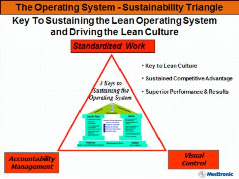 """Sustain Your Lean Business System with a """"Golden Triangle"""" by Chet Marchwinski"""