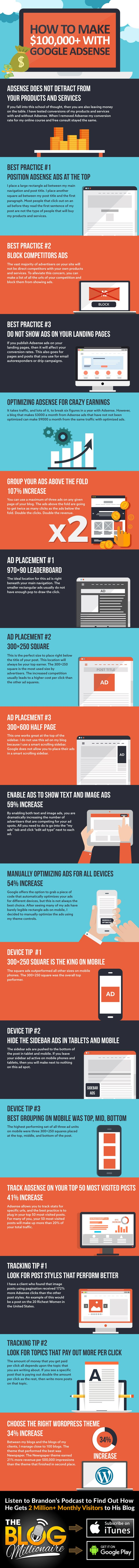 Making #money with Google AdSense
