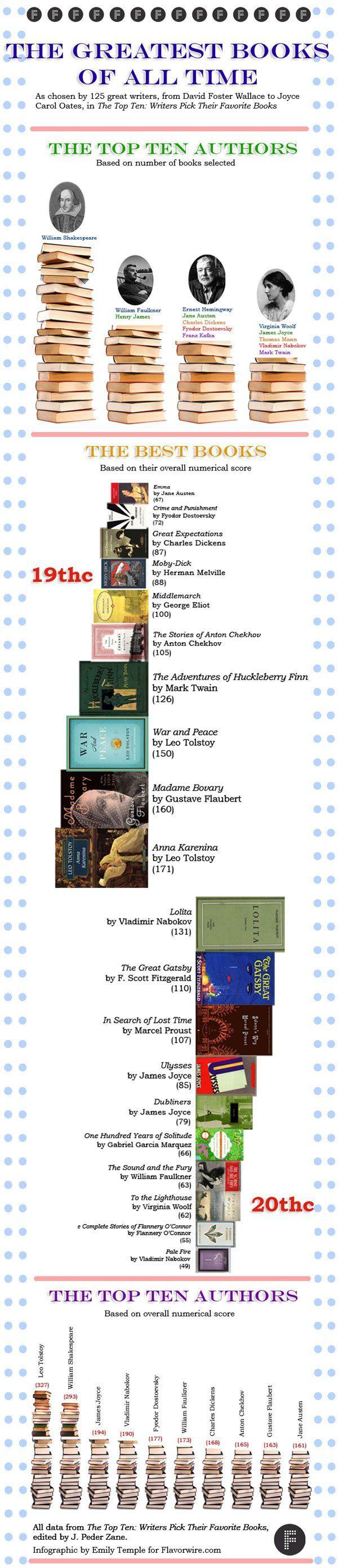 Una infografía nos muestra los resultados de la encuestra que J. Peder Zane hizo a 125 famosos autores para determinar cuáles son los mejores libros de todos los tiempos.