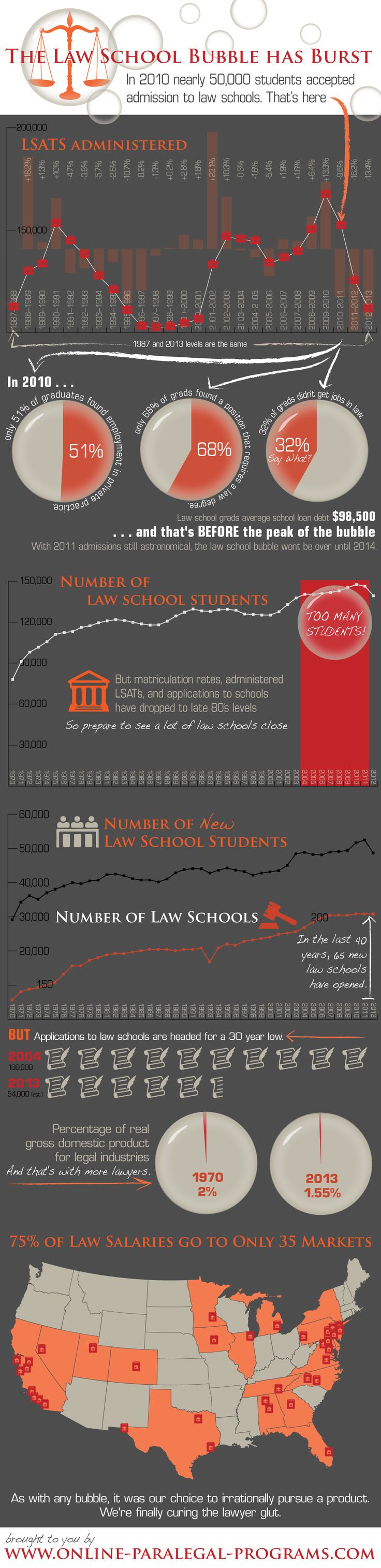 INFOgraphic u003e Too Many Lawyers in America