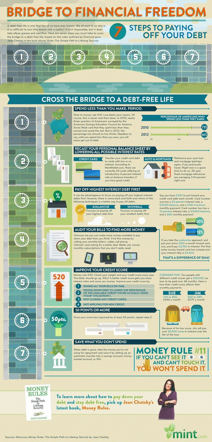 17 Best images about Military Financial Tips on Pinterest ...