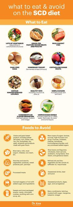 SCD diet foods to eat and avoid - Dr. Axe http://www.draxe.com #health #holistic #natural