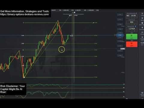 Fibonacci Trading Strategy For Binary Options How To Use