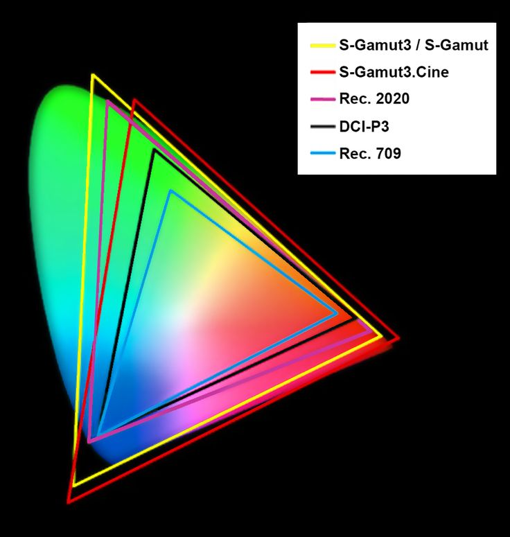 Gamuts mapped against the human visible spectrum. The innermost blue triangle represents Rec. 709 introduced in 1990 for HDTV. The black triangle is DCI-P3, introduced by Hollywood studios with SMPTE in 2007 for digital theatrical projection. Purple is Rec. 2020 for UHD (4K). For comparison are two Sony camera gamuts, S-Gamut3 (identical to S-Gamut and S-Gamut2) and the smaller S-Gamut3.Cine, the top of which is aligned with Rec. 709 and DCI-P3 for faster grading.