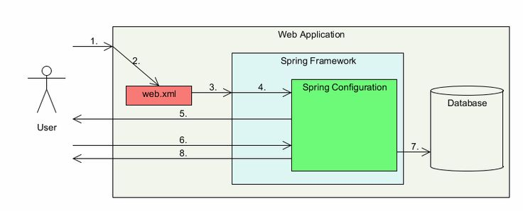Spring Security: Authentication and Authorization Using Database