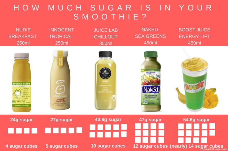 A guide to how much sugar is in your 'healthy' smoothie.