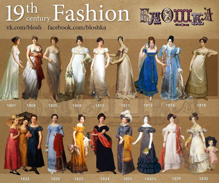 19th Century Early.  Collage of Women's Fashions.