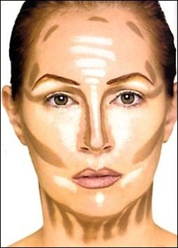 Contouring and highlighting face chart