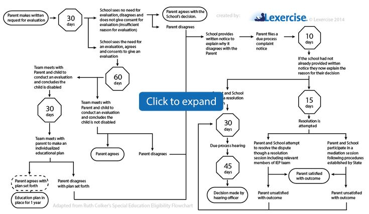 IEP process flow chart/cheat sheet. Why it's so hard to get help from the PS for kids with dyslexia (from Lexercise).