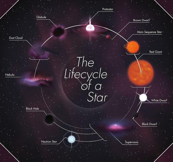 The lifecycle of a Star, star, supernova, black hole