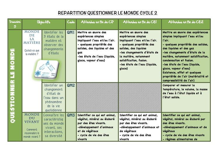 Répartition Questionner le monde cycle 2 - La classe de Luccia !
