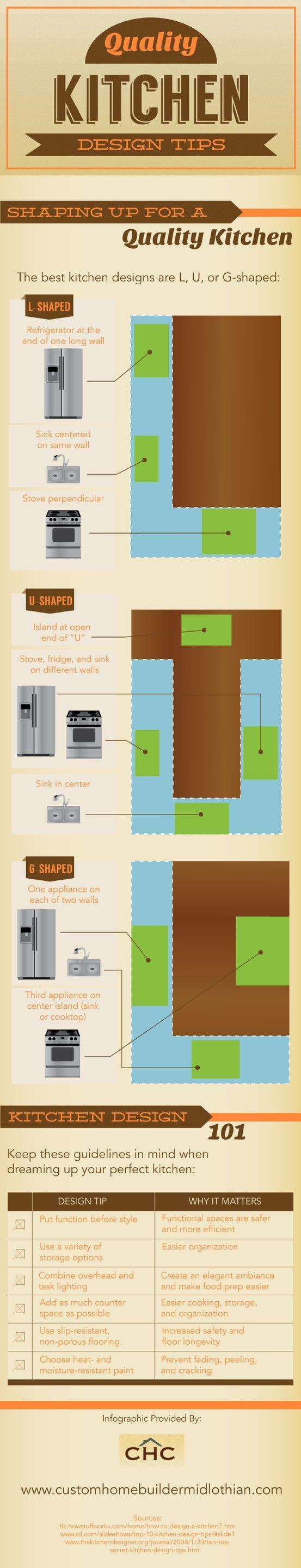 In an L-shaped kitchen, the refrigerator sits at the end of a long wall. The sink is in the center of this same wall, and the stove is perpendicular. Learn more about kitchen shapes and designs in this infographic from a home renovation company in Midlothian. Original source: http://www.customhomebuildermidlothian.com/678786/2013/04/10/quality-kitchen-design-tips-infographic.html