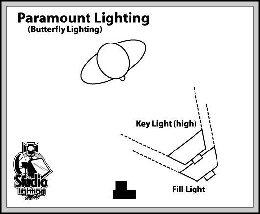 Paramount (Butterfly) Lighting - Studio Lighting Setup ...