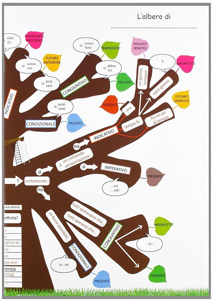 L'albero dei verbi per analizzare. Mediatore didattico per l'analisi e la declinazione dei verbi predicativi, regolari, in forma attiva e dei verbi avere ed essere