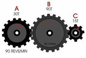 Gear Ratios and Gear Trains