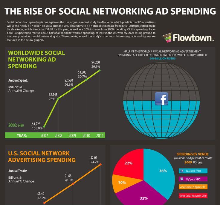 rise-of-social-net-ad-spending-small