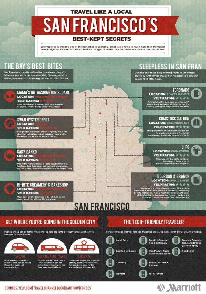 San Francisco #Travel #Tips (Infographic) 2010 and maybe again one day